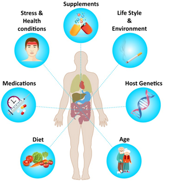 Biom Pharma | Biom Probiotics Sarasota | Human Microflora Probiotics | Human Microbiome | Microbial Flora | Probiotics Align | Human Microbiota